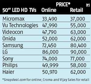 micromax tv: a big one for a small price | business