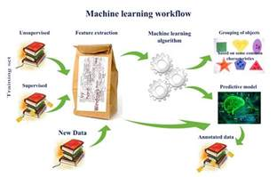 machine learning in computer vision tombone s computer vision learning vs machine