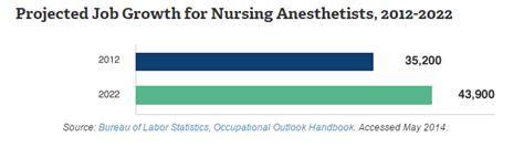 doc 606235 nurse anesthetist job outlook certified