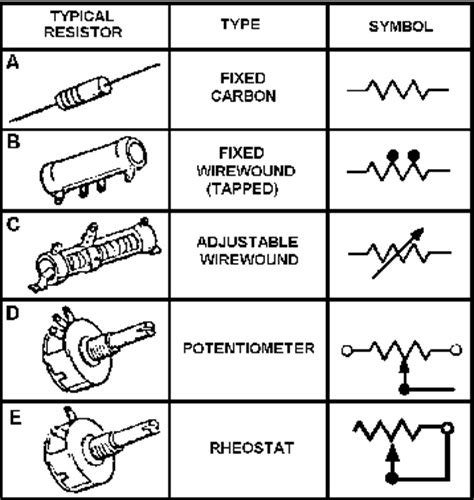 different types of variable resistors electrical schematic symbol potentiometer get free image about wiring diagram