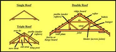 gapfilla diy design roofing