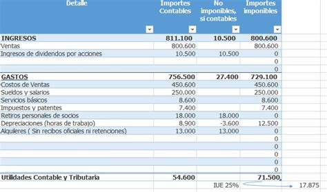 fiscalia foros fiscal pago de emolumentos gerente cufin para 2015 distribucin de dividendos ejercicio fiscal