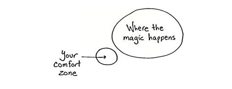 Where The Magic Happens Your Comfort Zone by Apple Teaching W Technology