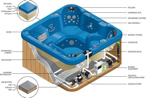 bathtub cutaway hot tub diagram periodic diagrams science
