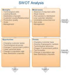 Management And Program Analyst Resume Swot Analysis Strengths Weaknesses Opportunities And