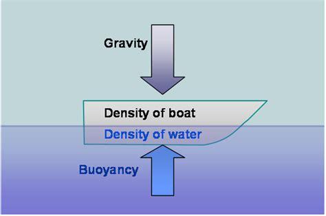 mrs remis science blog 7th grade density buoyancy - Boat Definition Science