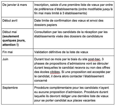 Exemple De Lettre De Motivation Manaa Pdf Lettre De Motivation Garantie