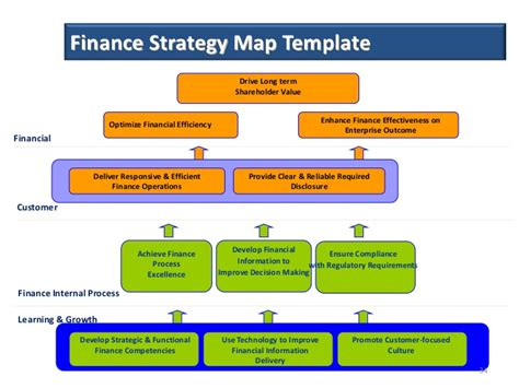 financial strategic plan template performance improvement consultancy