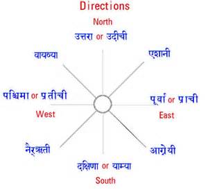 Directions To Learn Sanskrit On Line Lessons