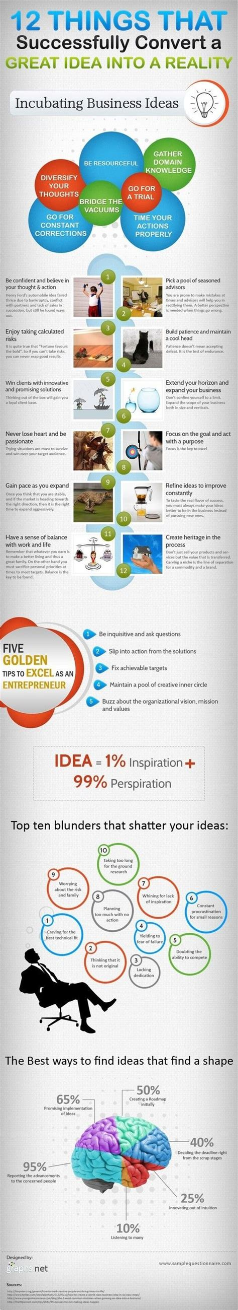 Why Think Businesses Are A Idea by 12 Successful Things To Convert Idea Into A Business