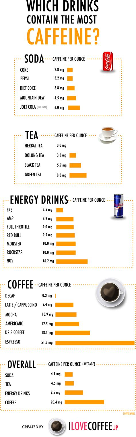Caffeine Content   PositiveMed