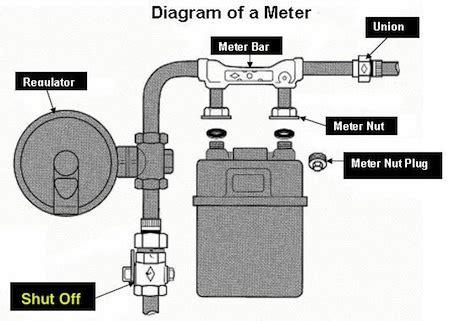 gas meter diagram gas meter diagram pps we energy