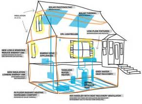 Energy Saving House Plans Zero Energy Home Plans Energy Efficient Home Designs