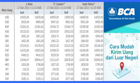 Bca Erate | e rate bca solusi untuk transfer uang dari luar negeri ke