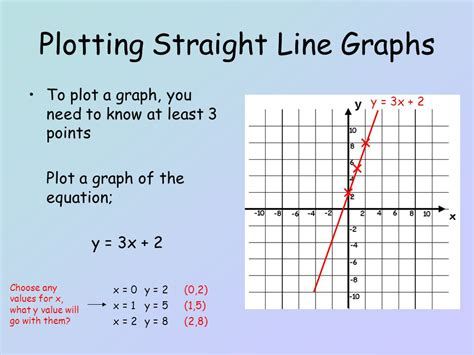 plotting graph plotting line graphs ppt