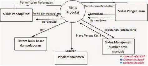 layout proses produksi perusahaan manufaktur siklus produksi dengan contoh case accuratecloud id