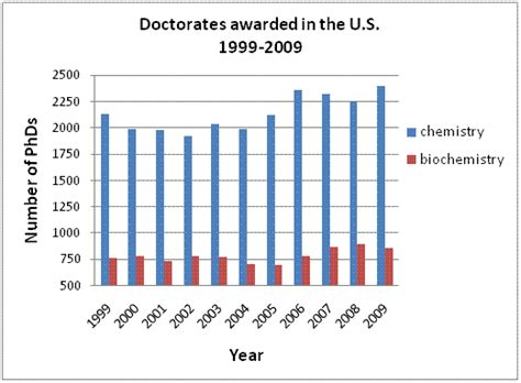 Biochemistry Outlook by Biochemist Salary Applecool Info