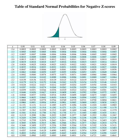 Normal Distribution Z Score Table by Standard Z Score Table Images