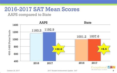 Of Michigan Arbor Mba Acceptance Rate by Sat Scores Improve In Arbor Schools But Achievement