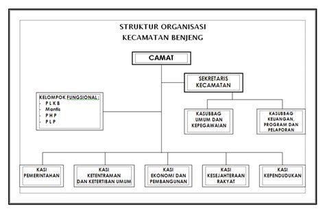 desain struktur organisasi pdf organisasi share the knownledge