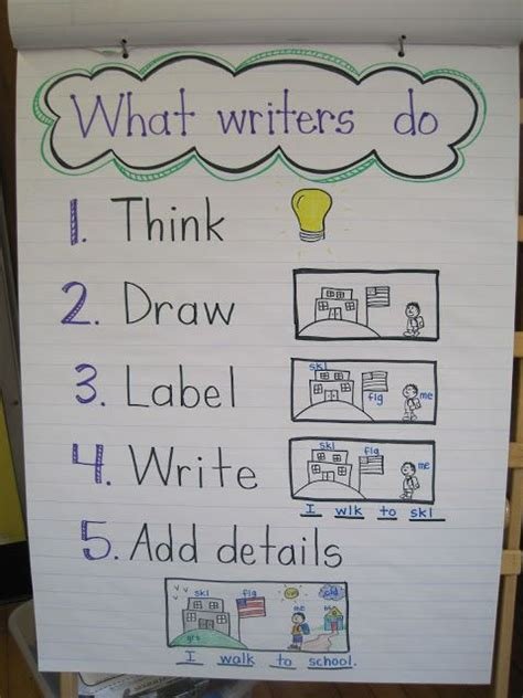 writers workshop pattern books kindergarten what writers do anchor chart inspired by lucy calkins