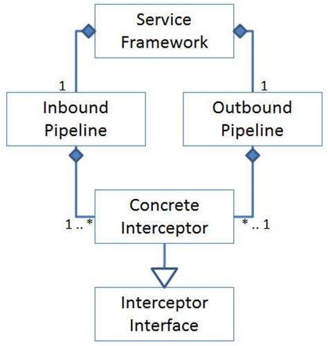 design pattern web service client service design patterns web service infrastructures