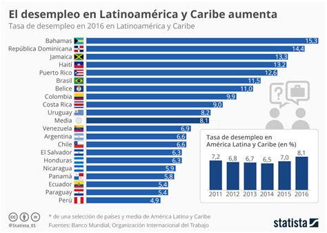 tasa de desempleo en latinoamerica 2016 tasa de desempleo en latinoamerica 2016 gr 225 fico dos a