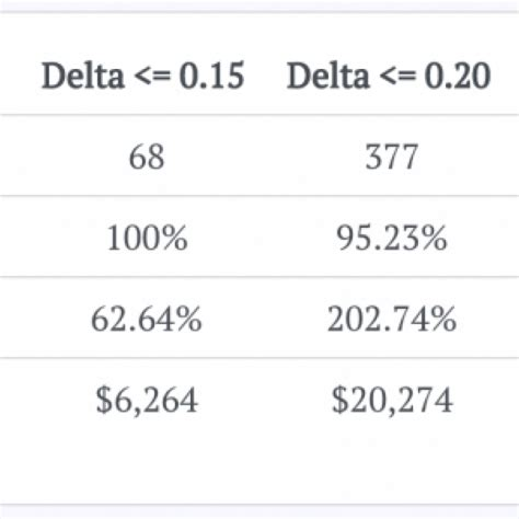Credit Spread Delta Formula Options Cafe Related To 1 Options Trading Software