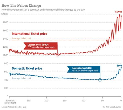 best ticket prices the best day to buy airline tickets wsj