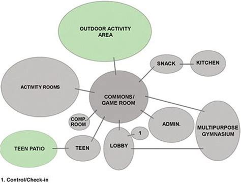 facility layout quiz sle adjacency diagram for a youth center with a main