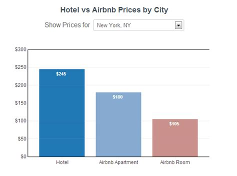airbnb vs hotel is airbnb really more affordable than a hotel see for