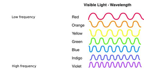 which color of light has the highest frequency what is light dmlights