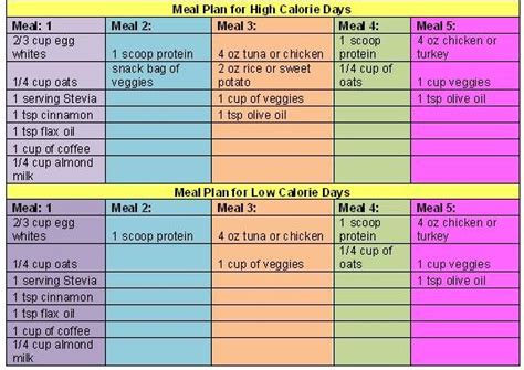 To Cycling Plan by 17 Best Ideas About Carb Cycling On Low Carb