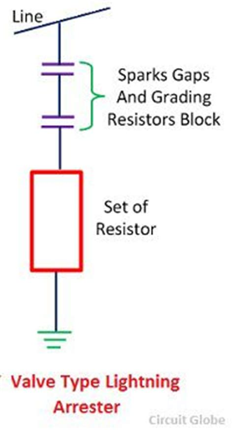 normal resistor symbol what is valve type lightning arrester definition construction working types circuit globe