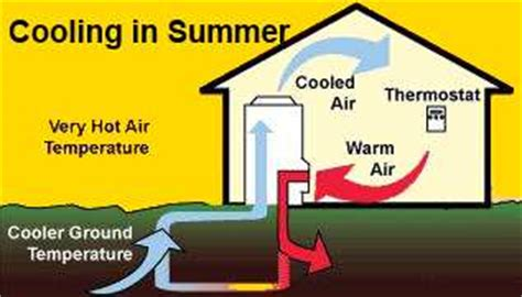 geothermal ground source heating and cooling / air
