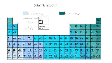 Ionization Energy On Periodic Table by Related Keywords Suggestions For Highest Ionization Energy