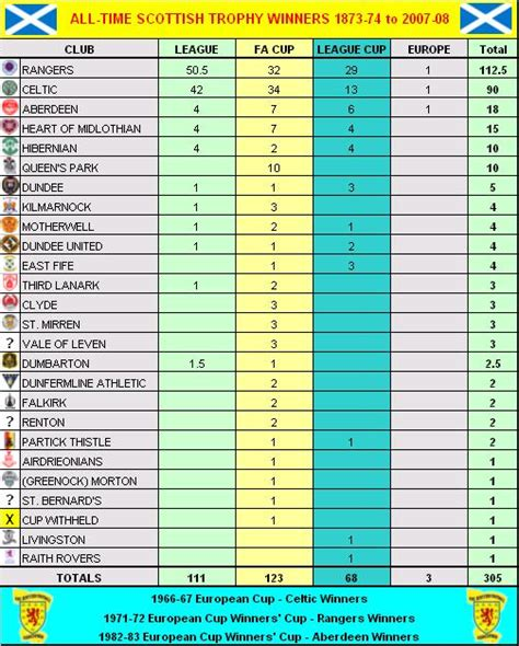 scottish premier league table my football facts stats scottish football sfa cup