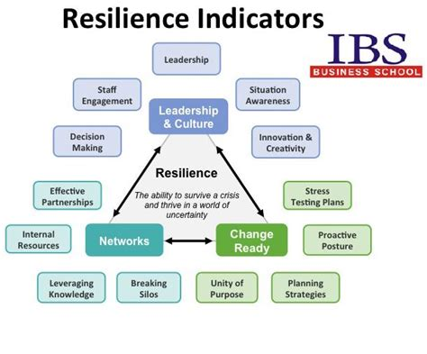 Must For Mba Aspirants by Quot Resilience Quot A Must Learn For Mba Aspirants