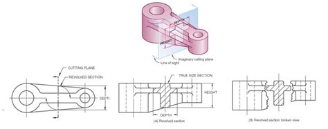 technical drawing section view sectional views in engineering technical drawings