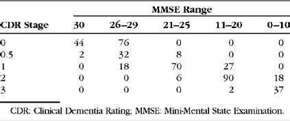 mapping scores onto stages: mini mental state examination