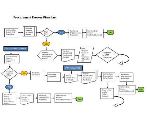 flowchart for design and build for procurement 12 awesome procurement process flow chart template images