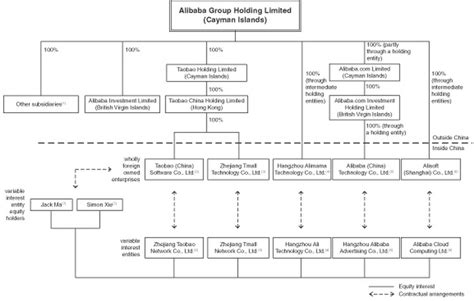 Alibaba Management Structure | alibaba ipo who owns the chinese giant trefis
