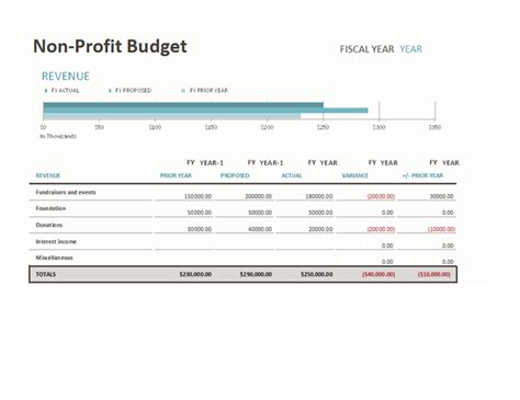 organizational budget template non profit budget with fundraising template organizational