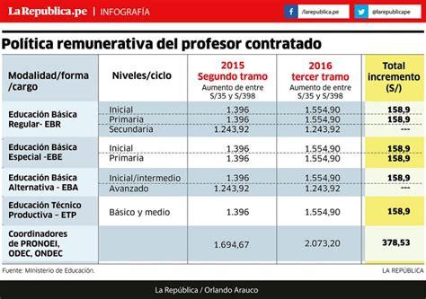 paritarias para peones rurales 2016 aumento sueldo encargado rural 2016 aumento sector rural