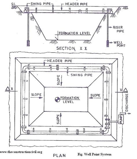 design criteria of well foundation excavation of foundation in water logged sites the