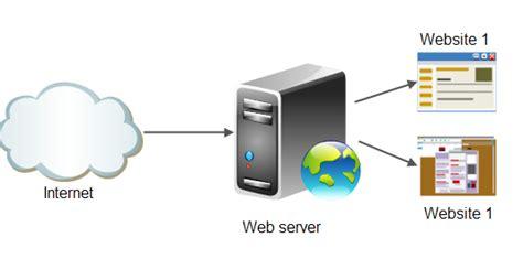 membuat web server sendiri menggunakan speedy membangun web server sendiri dengan xampp diens madang