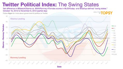define swing states twitter sentiment for obama romney split in swing states