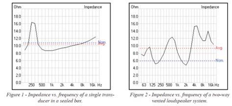 transformer nominal impedance transformer minimum impedance 28 images an impedance matching transformer tutorial february