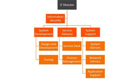 Bmc Service Desk Itil Amp Itsm Roles And Responsibilities Roles Matrix