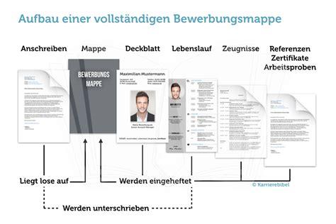 Bewerbungsunterlagen Heute Bewerbungsmappe Das Sind Vollst 228 Ndige Unterlagen Karrierebibel De